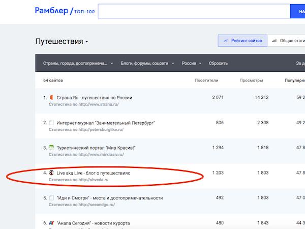 Ура, блог LiveAkaLive в топах Рамблера и Майл.ру!